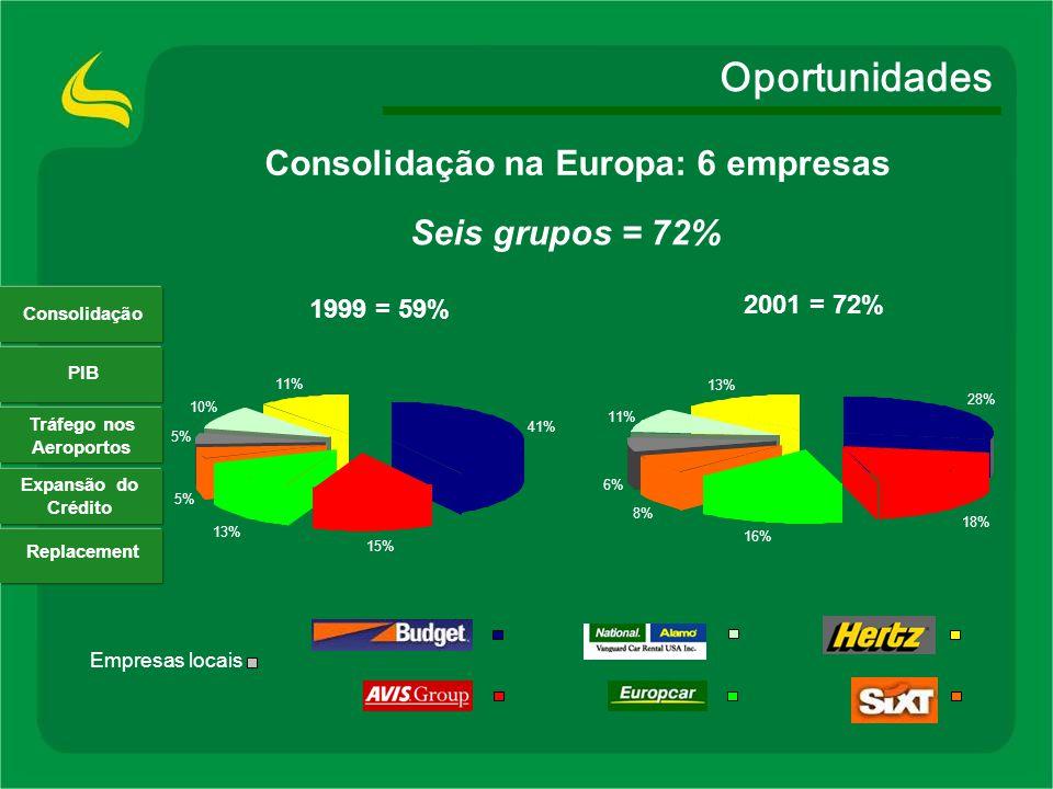 Consolidação na Europa: 6 empresas Tráfego nos Aeroportos