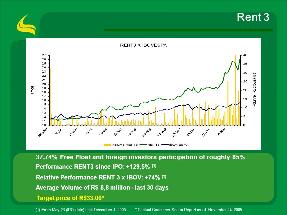 Rent 3 37,74% Free Float and foreign investors participation of roughly 85% Performance RENT3 since IPO: +129,5% (1)