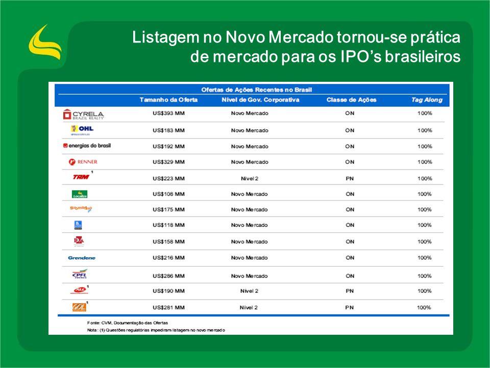 Listagem no Novo Mercado tornou-se prática de mercado para os IPO's brasileiros