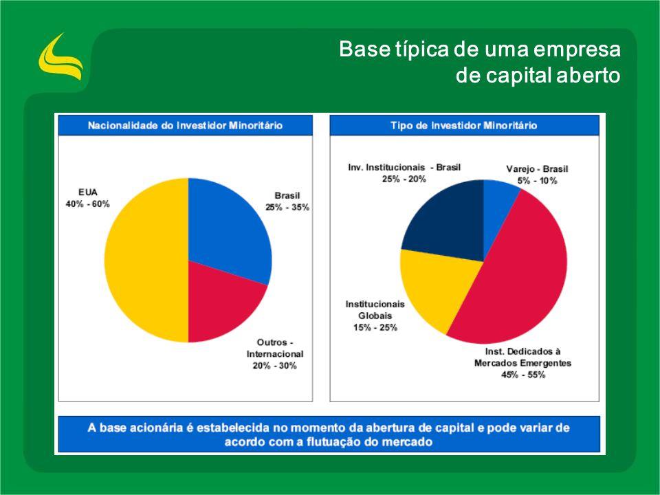 Base típica de uma empresa de capital aberto