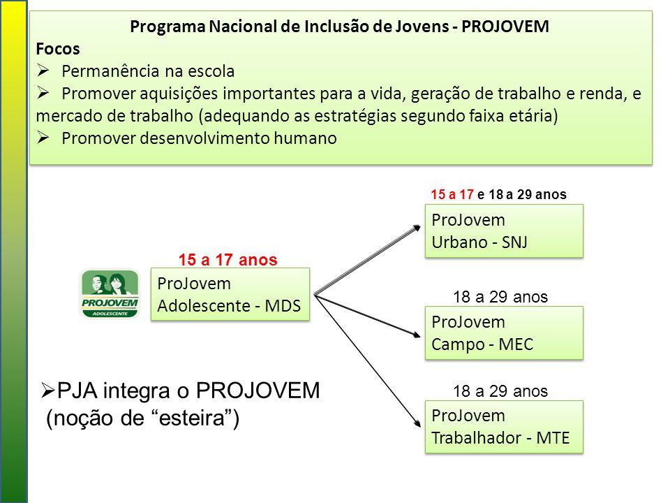 Programa Nacional de Inclusão de Jovens - PROJOVEM
