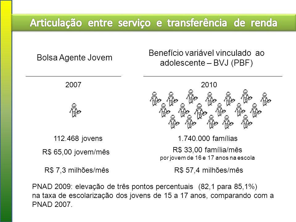 Articulação entre serviço e transferência de renda