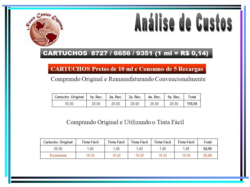 Análise de Custos CARTUCHOS 8727 / 6656 / 9351 (1 ml = R$ 0,14)
