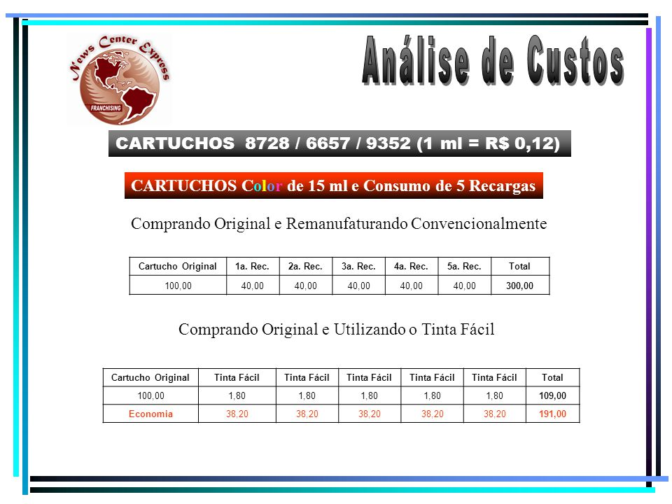 Análise de Custos CARTUCHOS 8728 / 6657 / 9352 (1 ml = R$ 0,12)