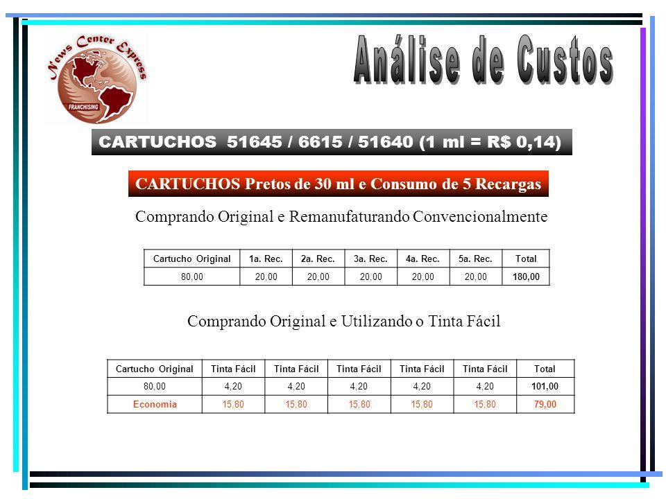 Análise de Custos CARTUCHOS 51645 / 6615 / 51640 (1 ml = R$ 0,14)