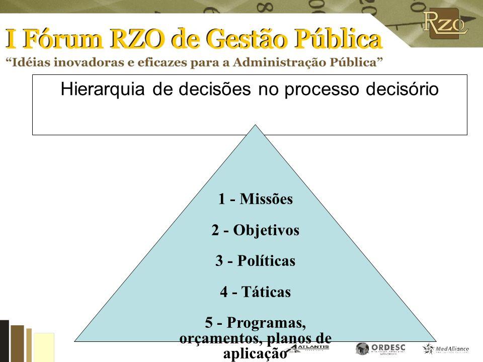 Hierarquia de decisões no processo decisório