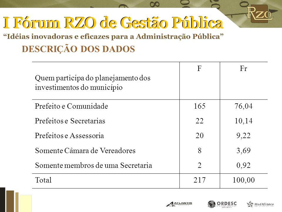 DESCRIÇÃO DOS DADOS Participantes do planejamento dos investimentos do município. Quem participa do planejamento dos investimentos do município.
