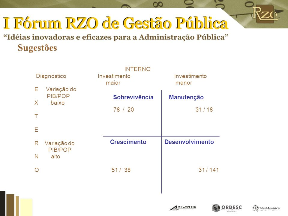 Sugestões Figura 1 - Tipos de estratégias municipais Manutenção