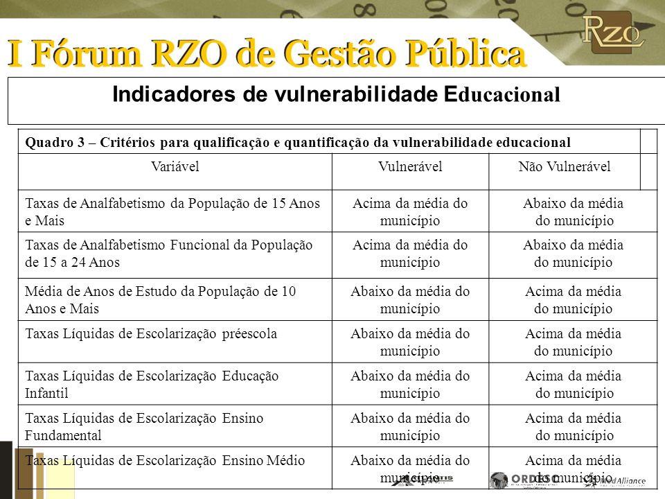 Indicadores de vulnerabilidade Educacional