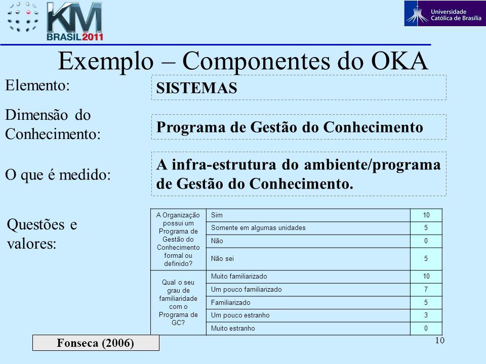 Exemplo – Componentes do OKA