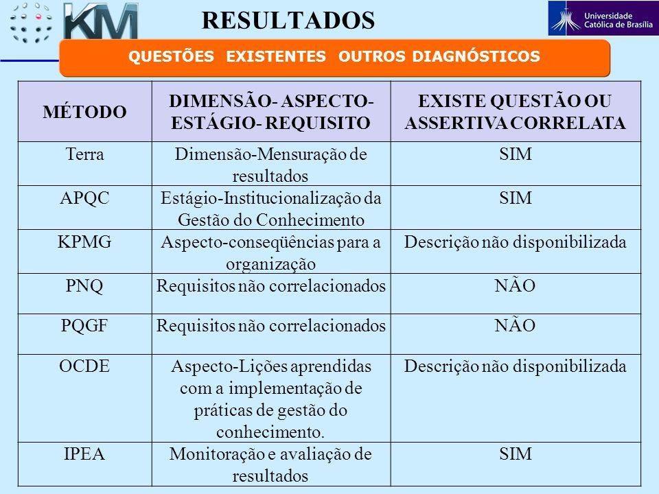 RESULTADOS MÉTODO DIMENSÃO- ASPECTO- ESTÁGIO- REQUISITO