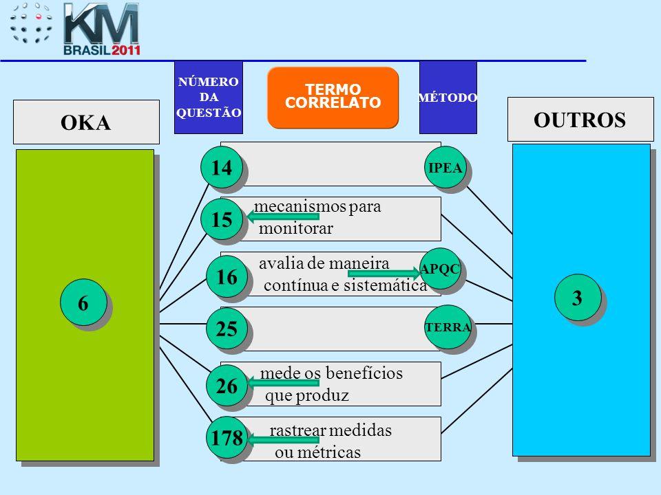 OUTROS OKA 14 15 16 3 6 25 26 178 mecanismos para monitorar