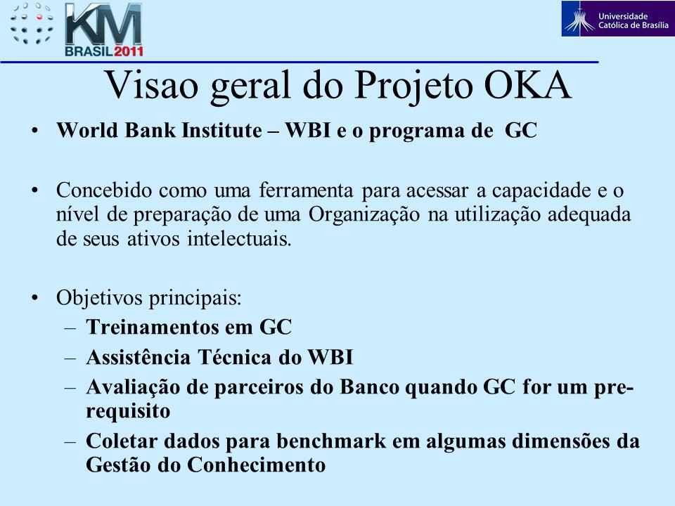 Visao geral do Projeto OKA
