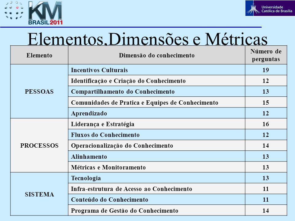 Elementos,Dimensões e Métricas