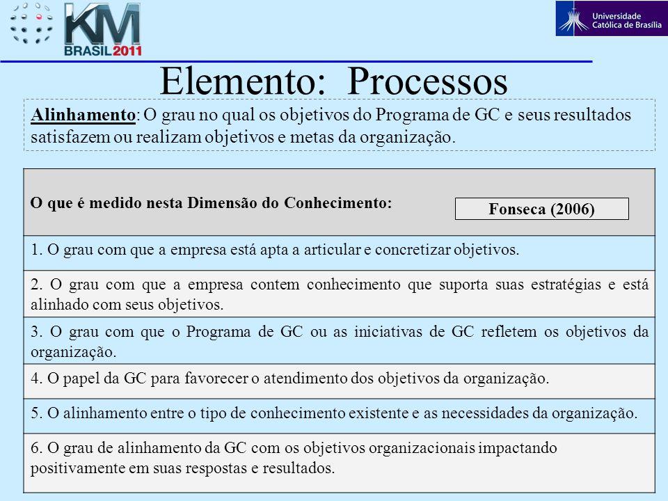 Elemento: Processos