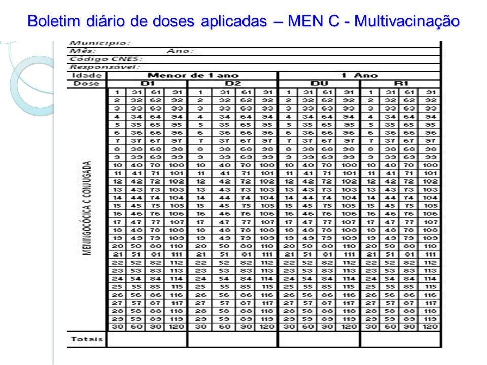 Boletim diário de doses aplicadas – MEN C - Multivacinação