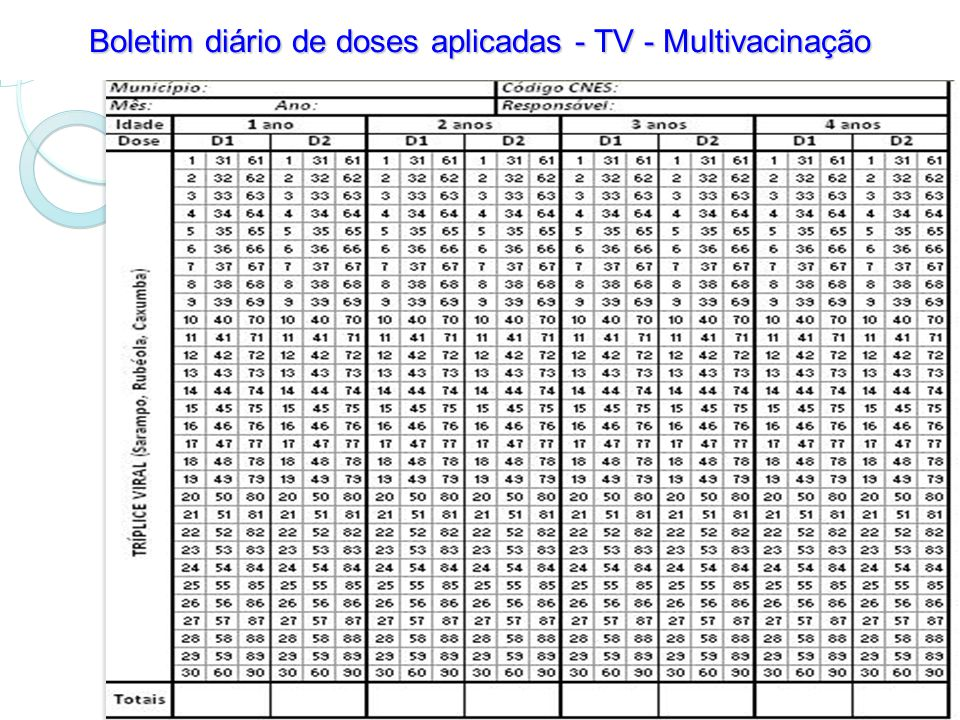 Boletim diário de doses aplicadas - TV - Multivacinação