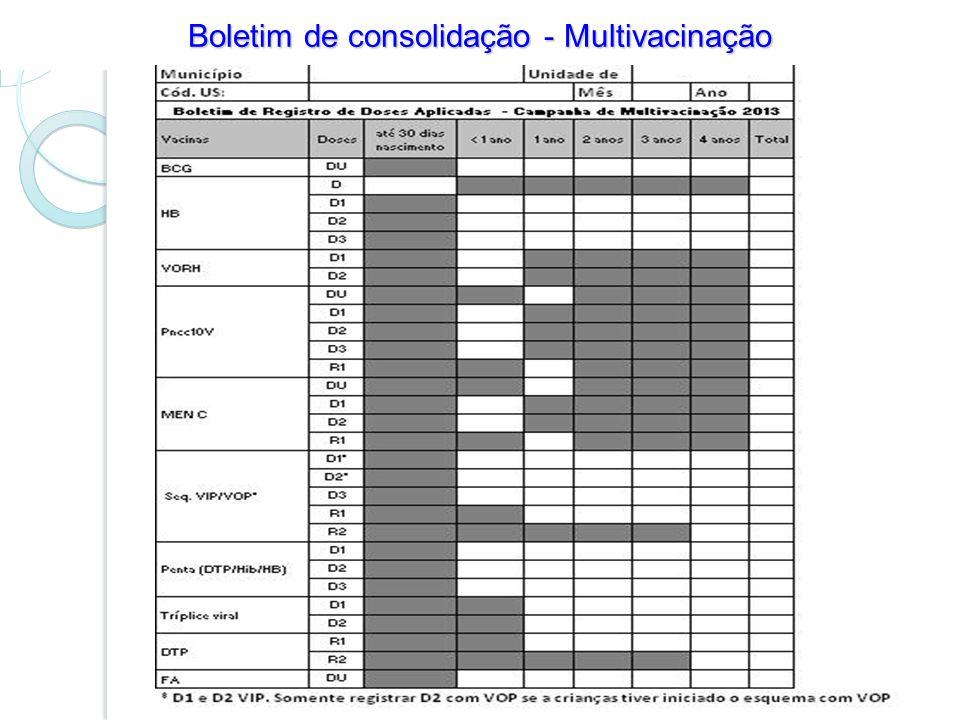 Boletim de consolidação - Multivacinação