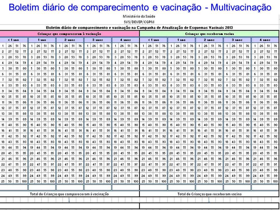 Boletim diário de comparecimento e vacinação - Multivacinação