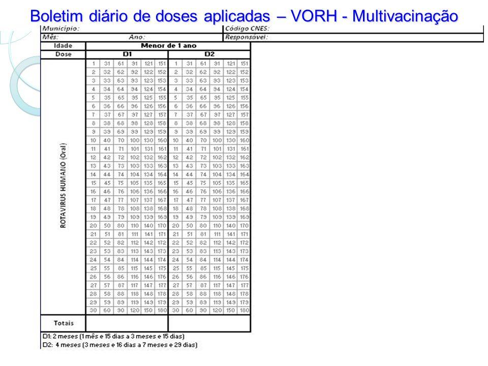 Boletim diário de doses aplicadas – VORH - Multivacinação