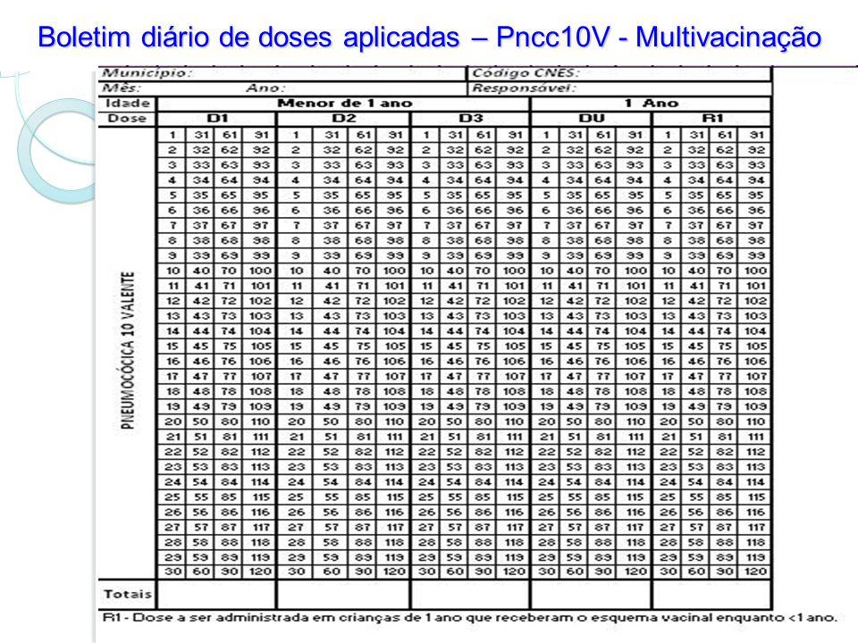 Boletim diário de doses aplicadas – Pncc10V - Multivacinação