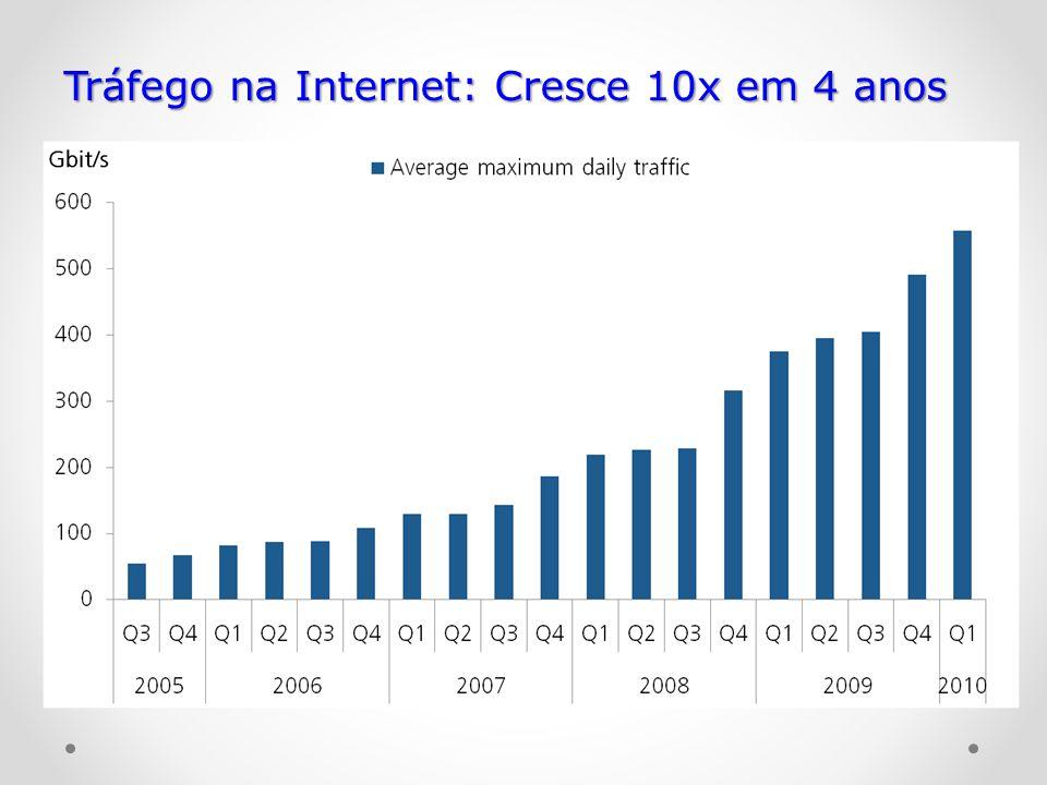Tráfego na Internet: Cresce 10x em 4 anos