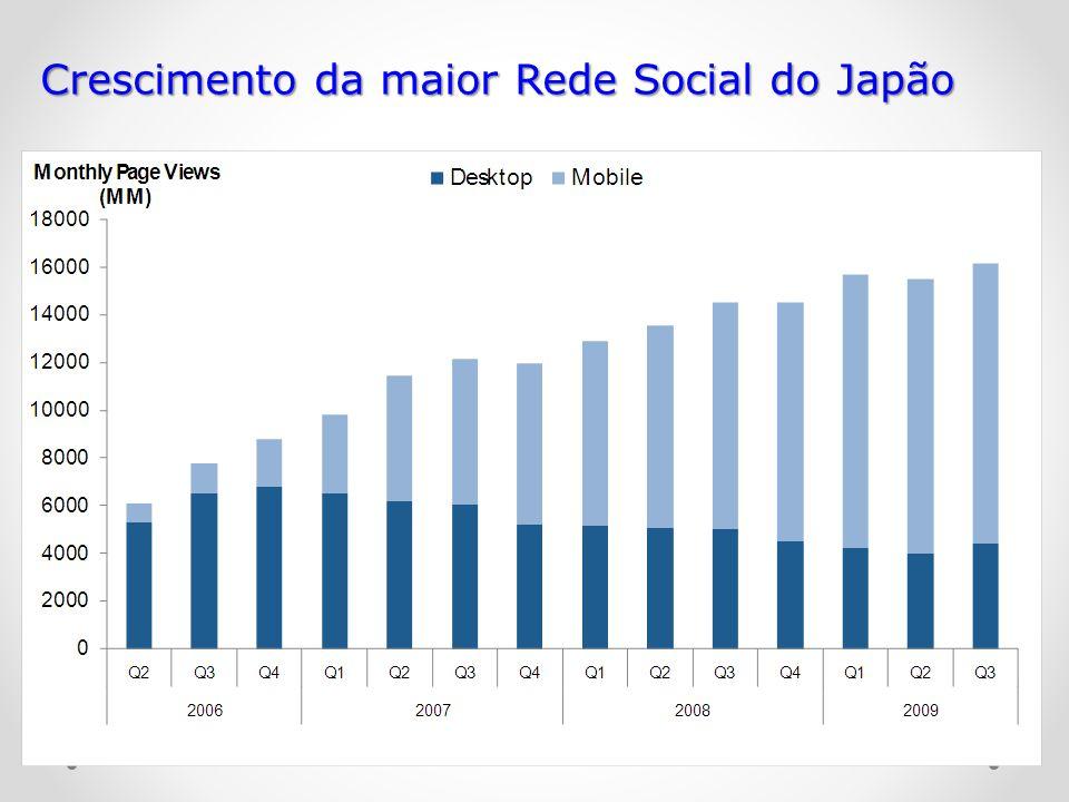 Crescimento da maior Rede Social do Japão