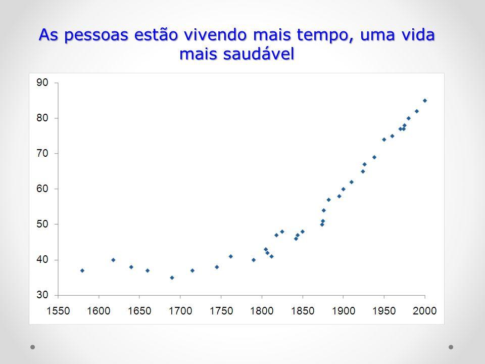 As pessoas estão vivendo mais tempo, uma vida mais saudável