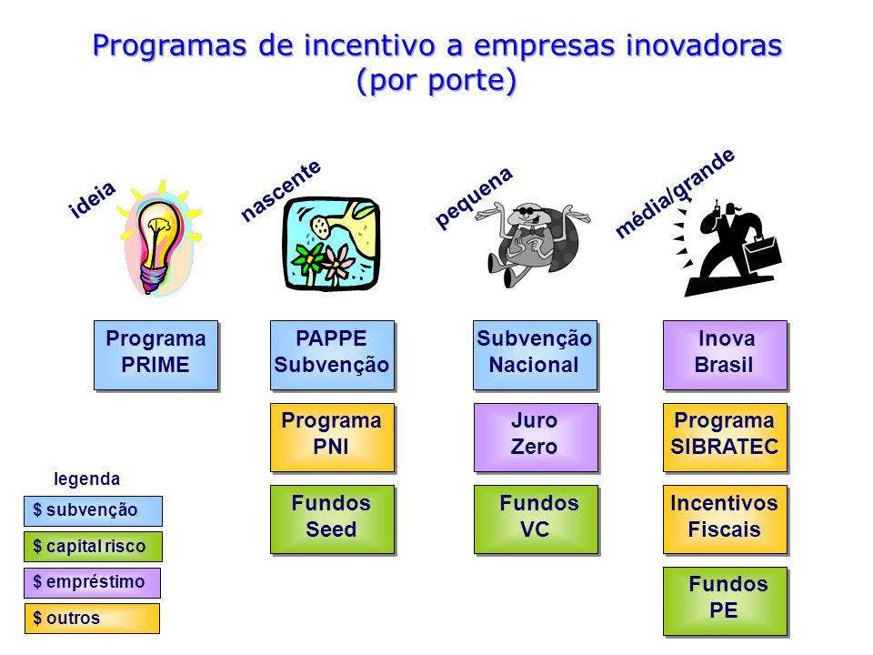 Programas de incentivo a empresas inovadoras