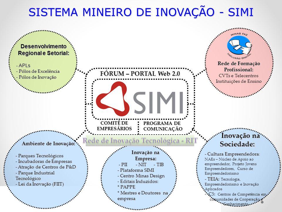 Sistema Mineiro de inovação - simi