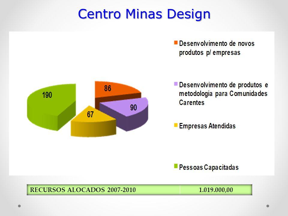 Centro Minas Design RECURSOS ALOCADOS 2007-2010 1.019.000,00