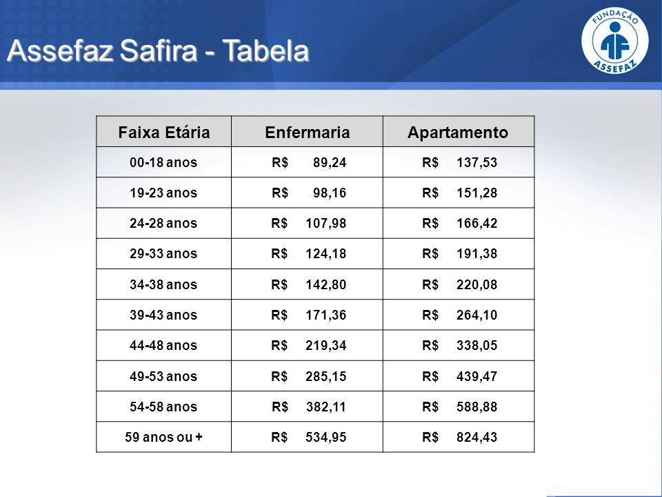 Assefaz Safira - Tabela