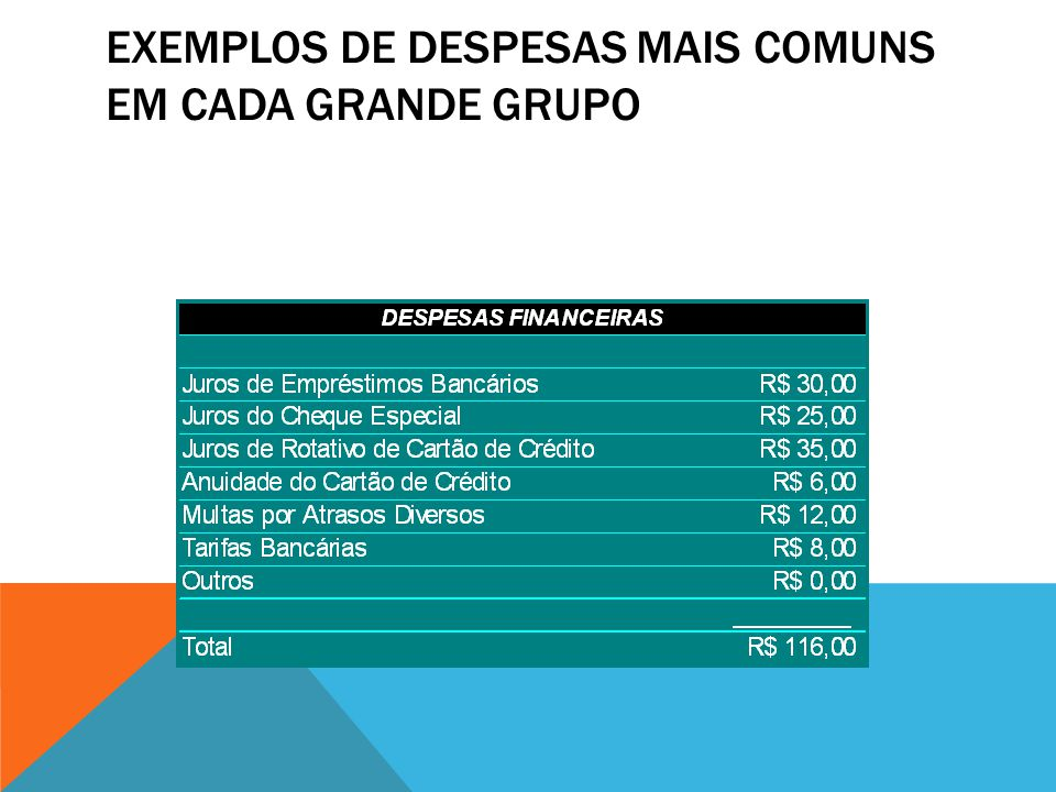 Exemplos de Despesas mais comuns em cada grande Grupo