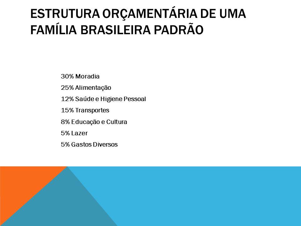 ESTRUTURA ORÇAMENTÁRIA DE UMA FAMÍLIA BRASILEIRA PADRÃO