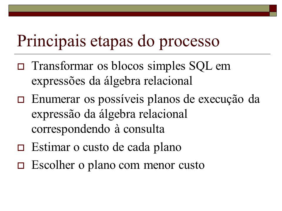Principais etapas do processo