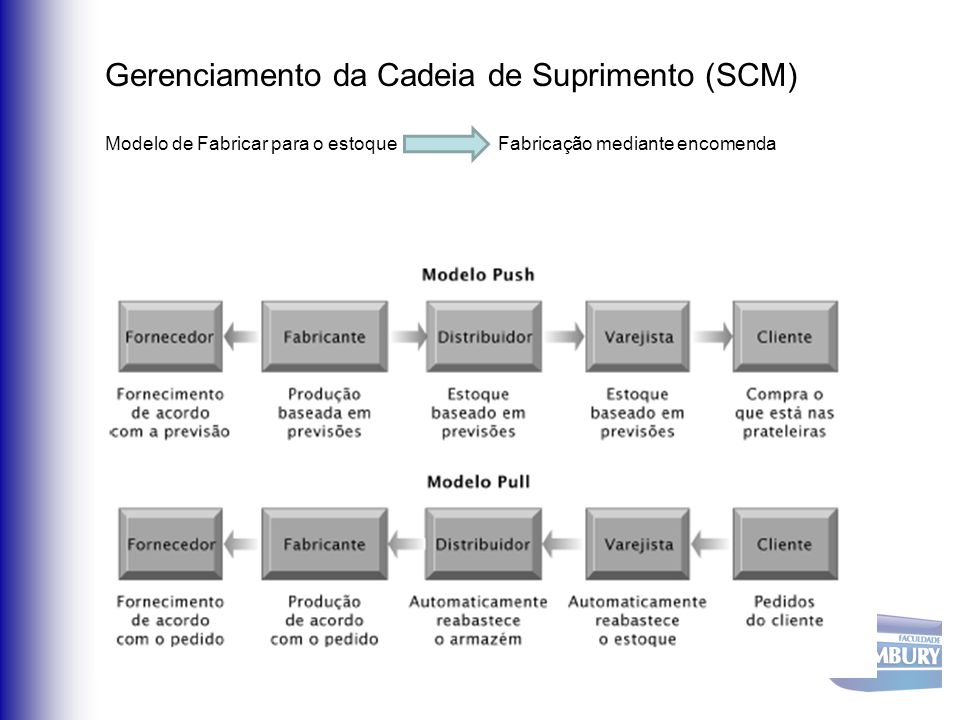 Gerenciamento da Cadeia de Suprimento (SCM)