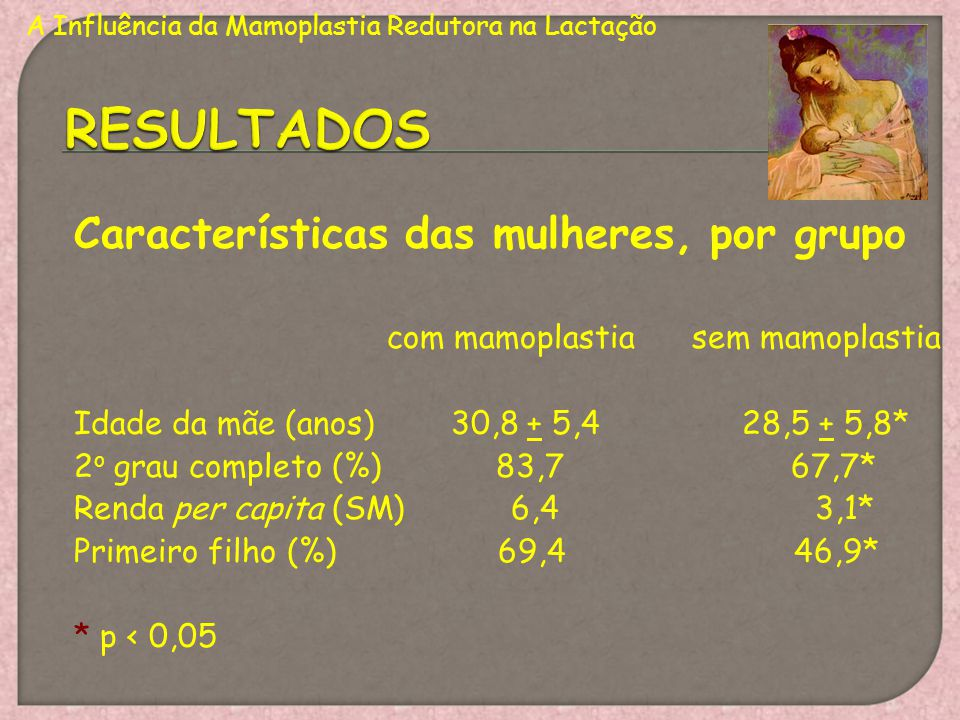RESULTADOS Características das mulheres, por grupo