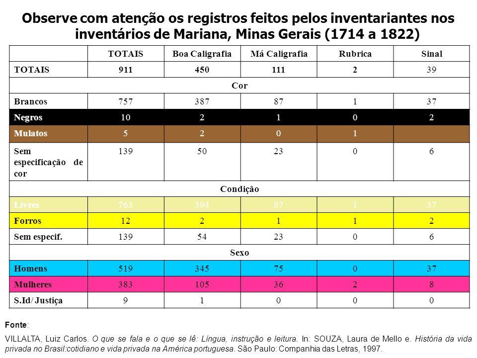 Observe com atenção os registros feitos pelos inventariantes nos inventários de Mariana, Minas Gerais (1714 a 1822)