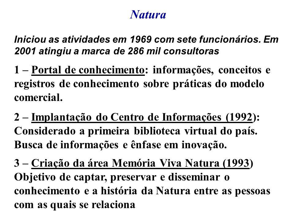 Natura Iniciou as atividades em 1969 com sete funcionários. Em 2001 atingiu a marca de 286 mil consultoras.