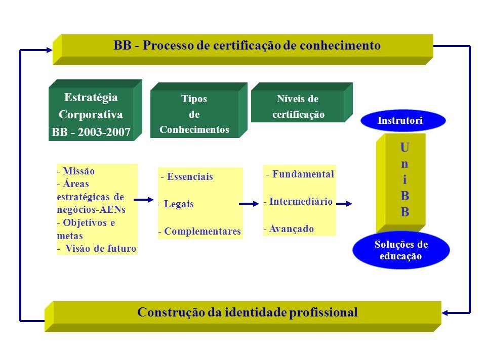 BB - Processo de certificação de conhecimento