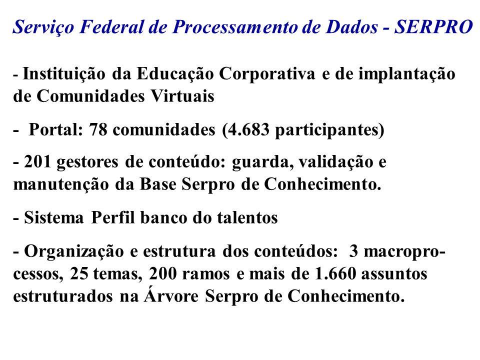 Serviço Federal de Processamento de Dados - SERPRO