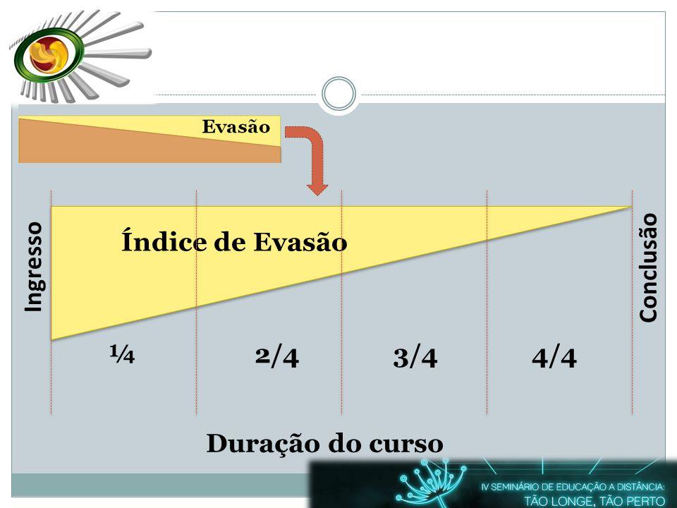 Ingresso ¼ 2/4 3/4 4/4 Índice de Evasão Conclusão Duração do curso
