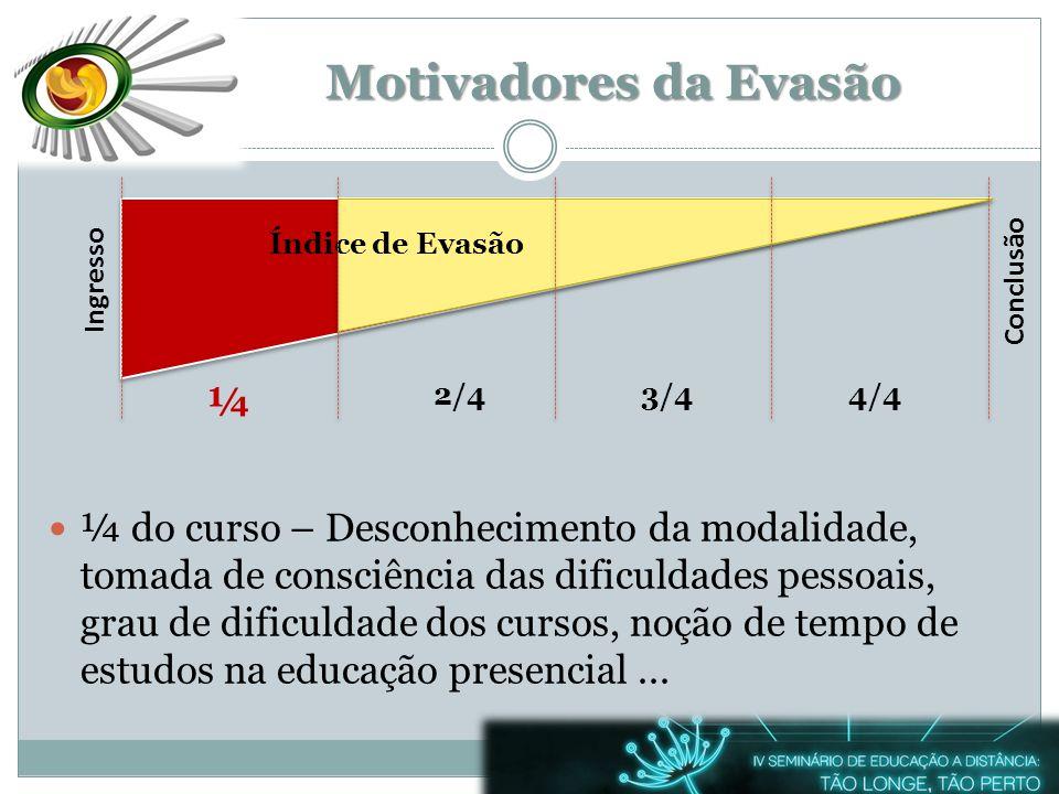 Motivadores da Evasão ¼