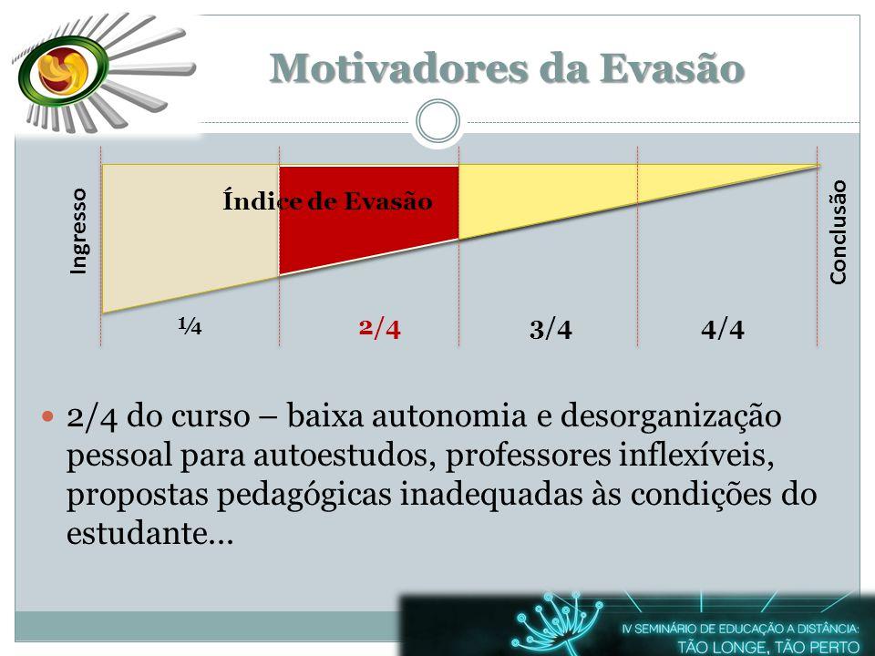 Motivadores da Evasão Índice de Evasão. Ingresso. Conclusão. ¼. 2/4. 3/4. 4/4.