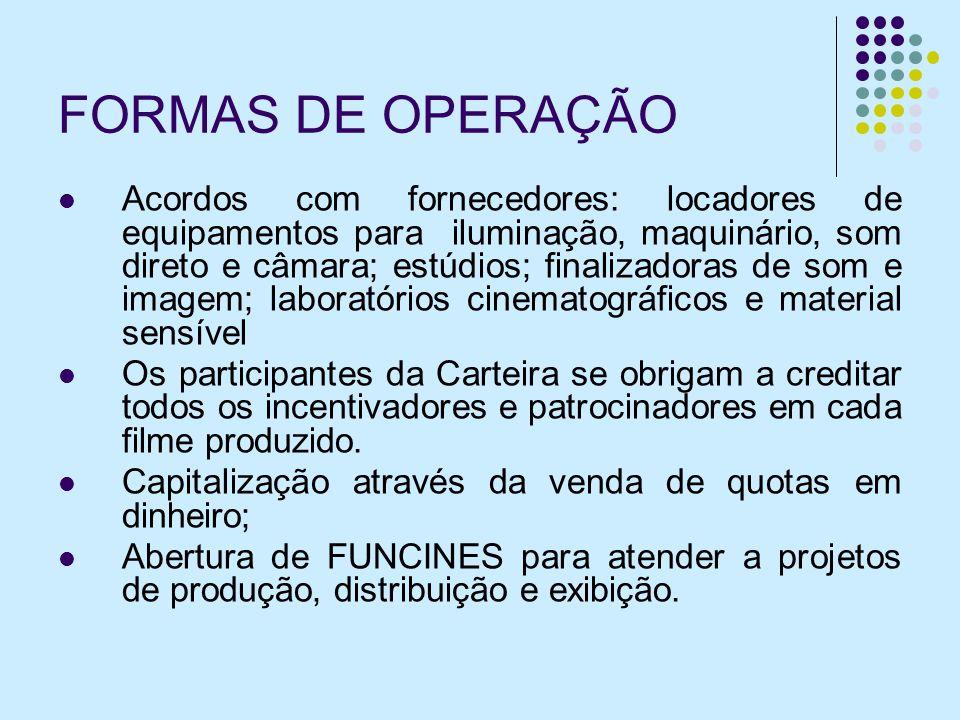 FORMAS DE OPERAÇÃO