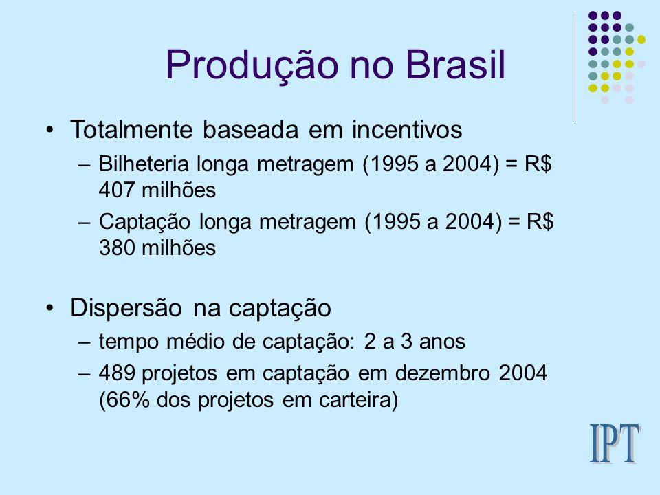 Produção no Brasil IPT Totalmente baseada em incentivos
