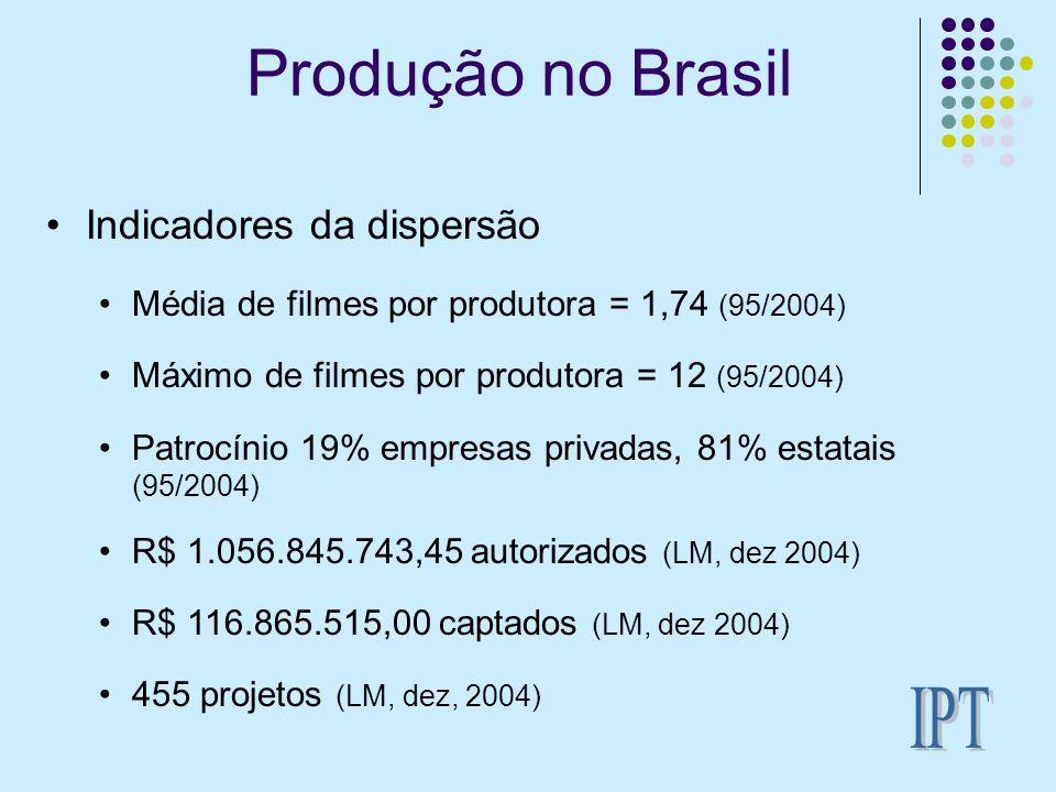 Produção no Brasil IPT Indicadores da dispersão