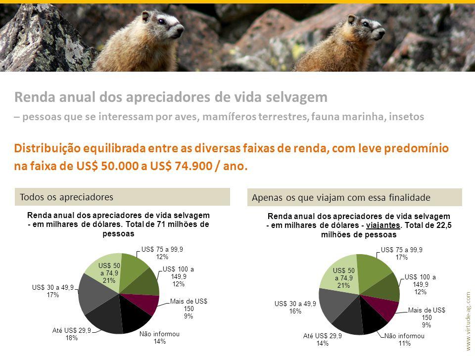 Renda anual dos apreciadores de vida selvagem