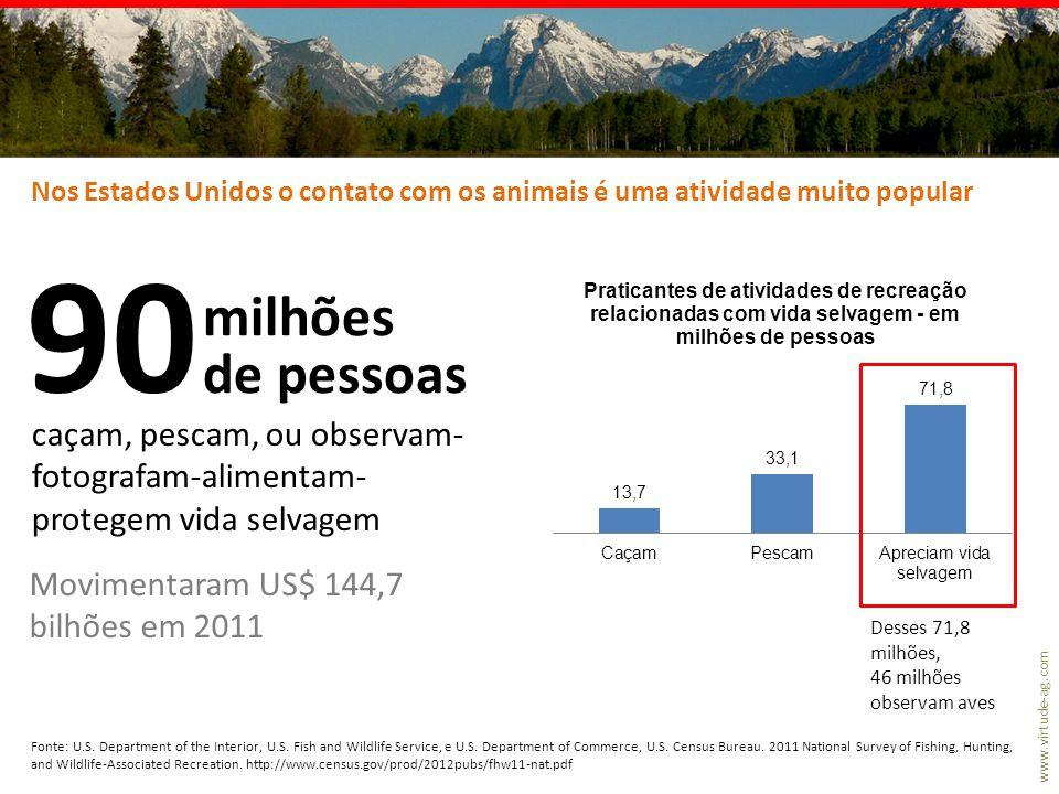 Nos Estados Unidos o contato com os animais é uma atividade muito popular