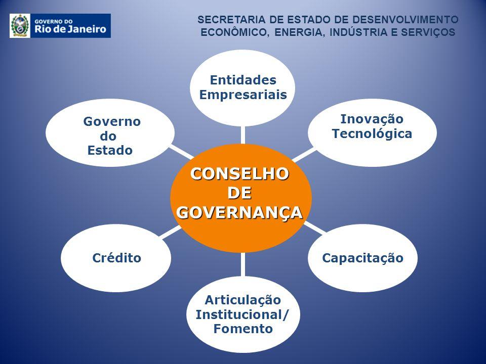 Entidades Empresariais Institucional/ Fomento